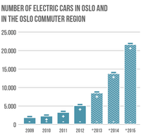 The electric vehicle capital